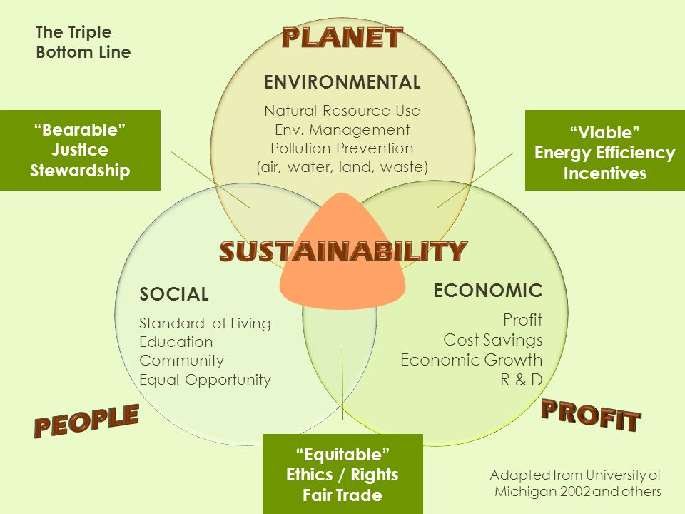 7 Defining Green What is a Green or Sustainable Business.