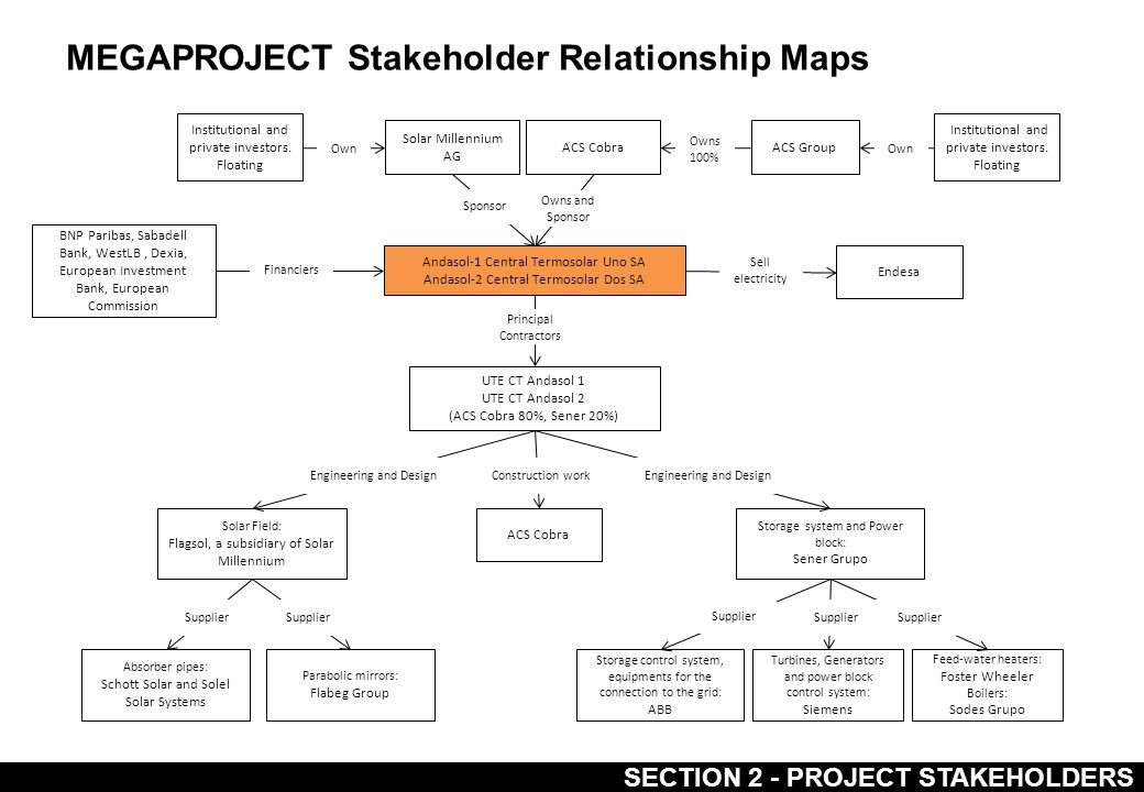 SECTION 2 - PROJECT STAKEHOLDERS MEGAPROJECT Stakeholder Relationship Maps BNP Paribas, Sabadell Bank, WestLB, Dexia, European Investment Bank, European Commission Feed-water heaters: Foster Wheeler Boilers: Sodes Grupo ACS Cobra Andasol-1 Central Termosolar Uno SA Andasol-2 Central Termosolar Dos SA UTE CT Andasol 1 UTE CT Andasol 2 (ACS Cobra 80%, Sener 20%) Endesa Solar Field: Flagsol, a subsidiary of Solar Millennium ACS Cobra Storage system and Power block: Sener Grupo Absorber pipes: Schott Solar and Solel Solar Systems Parabolic mirrors: Flabeg Group Turbines, Generators and power block control system: Siemens Storage control system, equipments for the connection to the grid: ABB Solar Millennium AG Supplier Engineering and Design Construction work Principal Contractors Sell electricity Financiers Owns and Sponsor Sponsor ACS Group Owns 100% Institutional and private investors.