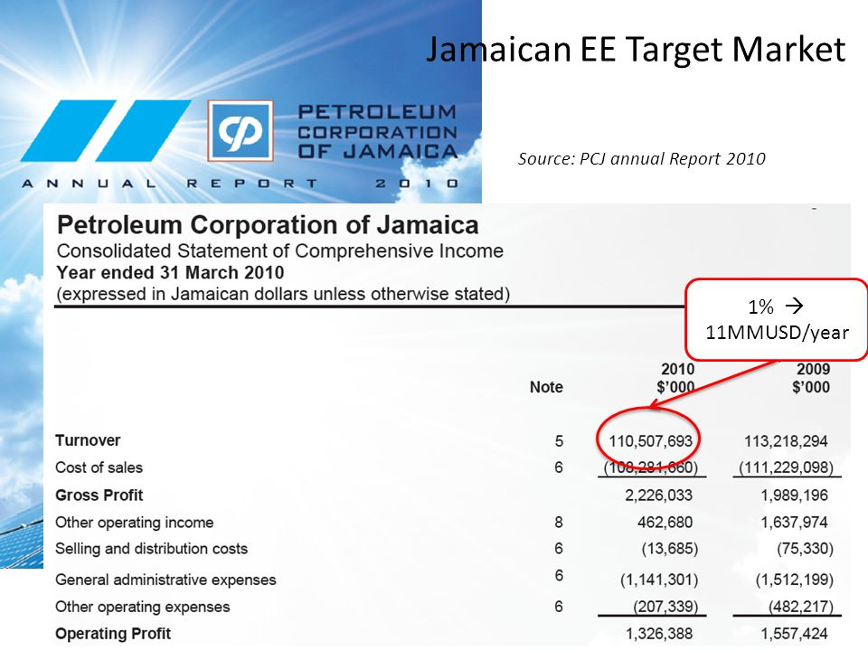 1% 11MMUSD/year Jamaican EE Target Market Source: PCJ annual Report 2010