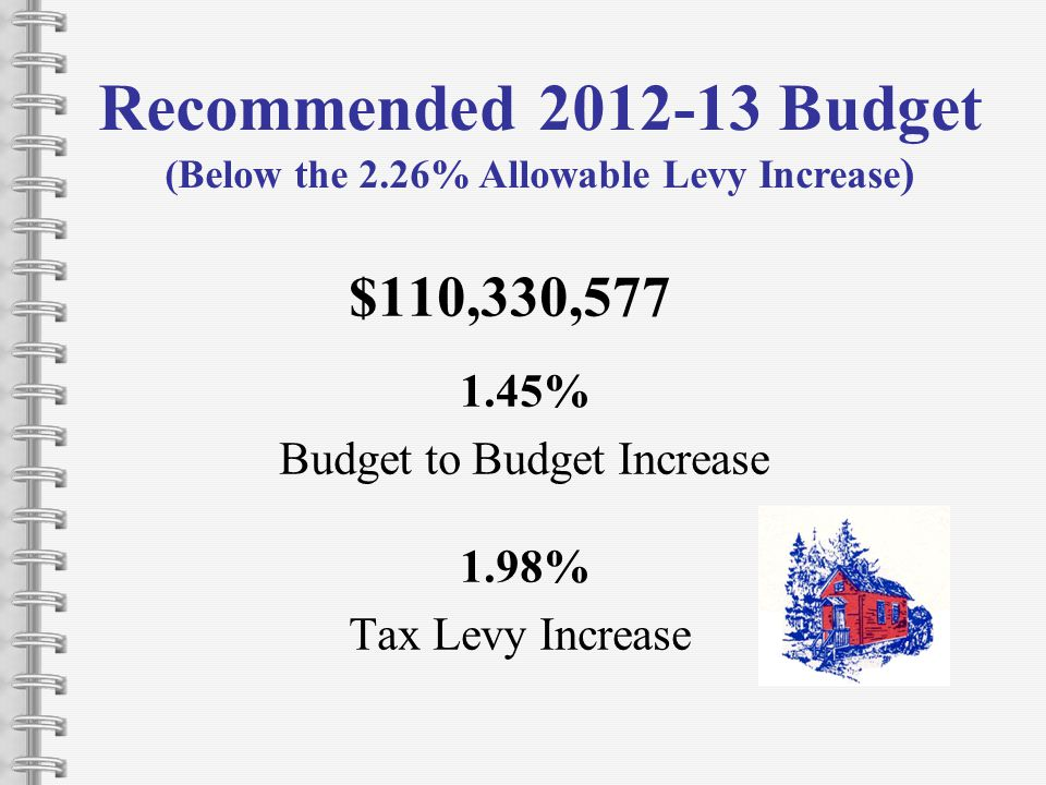$110,330,577 1.45% Budget to Budget Increase 1.98% Tax Levy Increase Recommended 2012-13 Budget (Below the 2.26% Allowable Levy Increase )