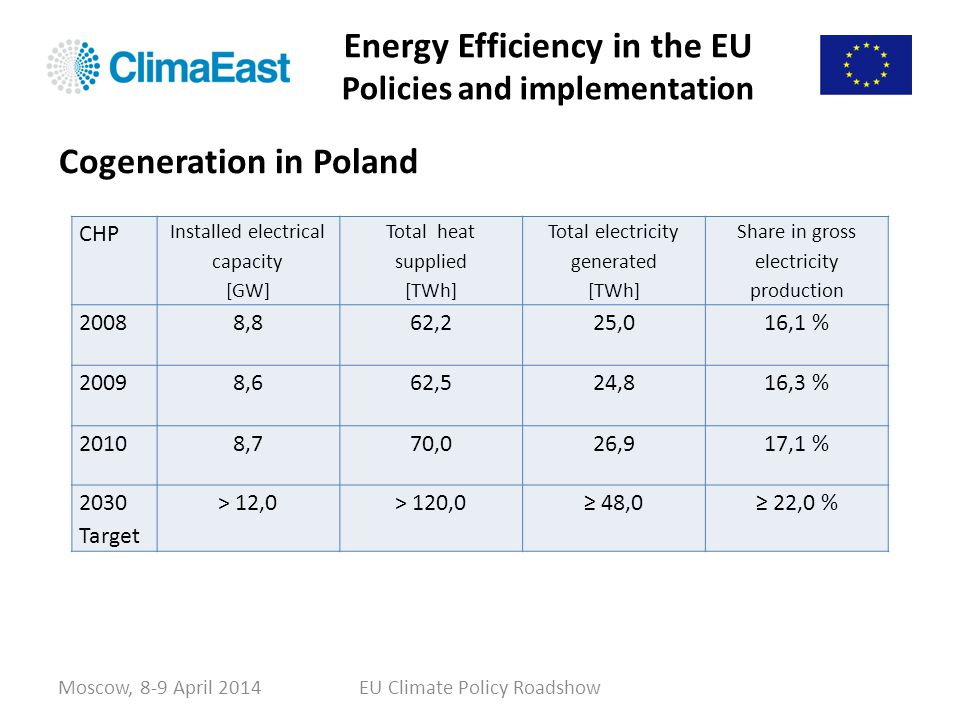Energy Efficiency in the EU Policies and implementation Moscow, 8-9 April 2014EU Climate Policy Roadshow CHP Installed electrical capacity [GW] Total