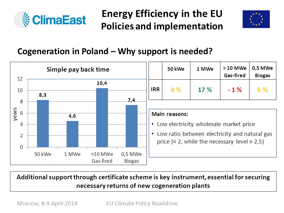 Energy Efficiency in the EU Policies and implementation Moscow, 8-9 April 2014EU Climate Policy Roadshow Cogeneration in Poland – Why support is neede