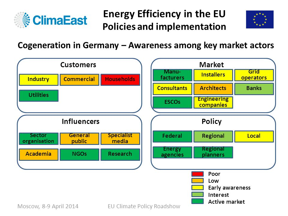 Energy Efficiency in the EU Policies and implementation Moscow, 8-9 April 2014EU Climate Policy Roadshow Cogeneration in Germany – Awareness among key