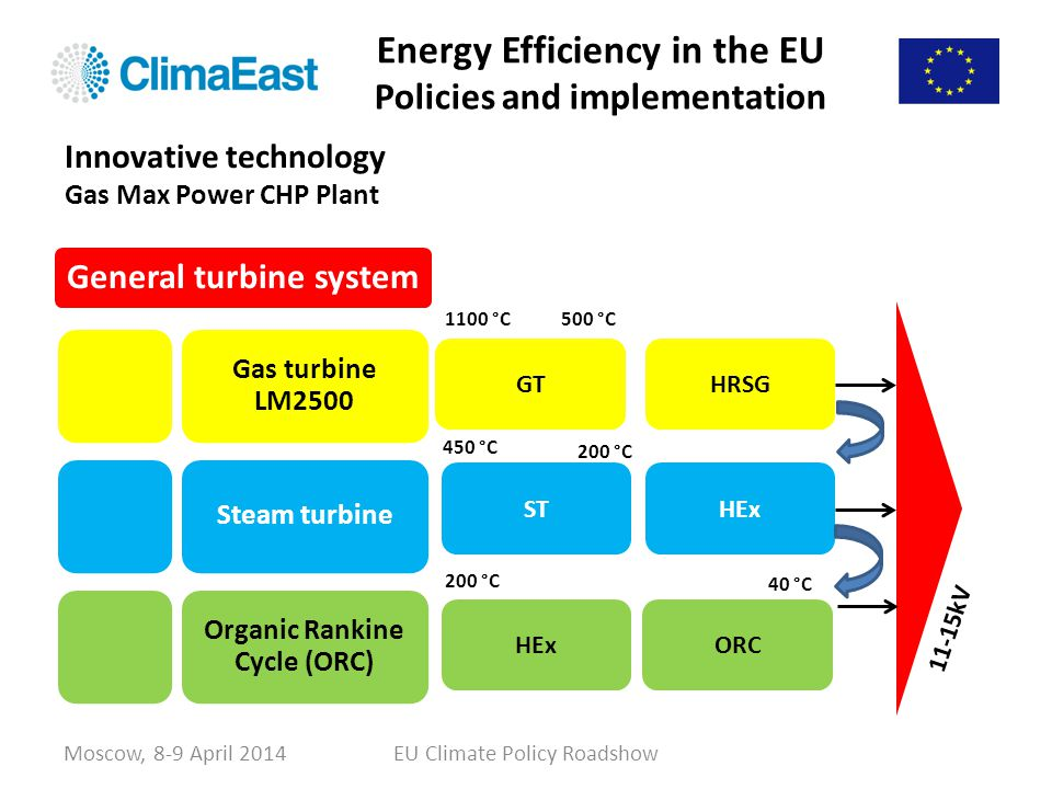 Energy Efficiency in the EU Policies and implementation EU Climate Policy RoadshowMoscow, 8-9 April 2014 General turbine system Gas turbine LM2500 Ste