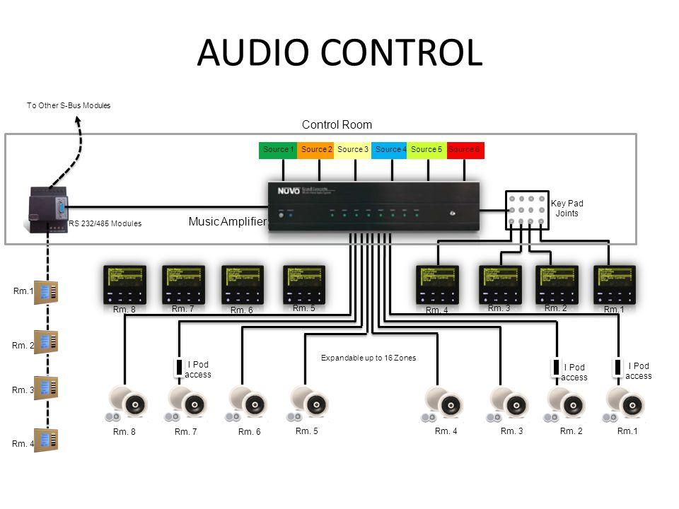 AUDIO CONTROL Music Amplifier Rm.1 Rm. 2 Rm. 3 Rm.