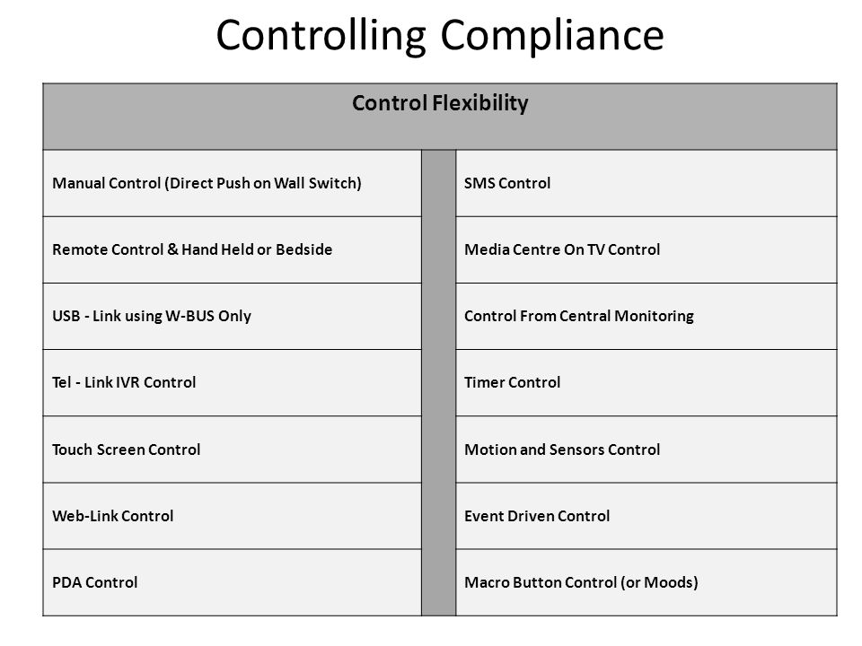 Controlling Compliance Control Flexibility Manual Control (Direct Push on Wall Switch)SMS Control Remote Control & Hand Held or BedsideMedia Centre On TV Control USB - Link using W-BUS OnlyControl From Central Monitoring Tel - Link IVR ControlTimer Control Touch Screen ControlMotion and Sensors Control Web-Link ControlEvent Driven Control PDA ControlMacro Button Control (or Moods)