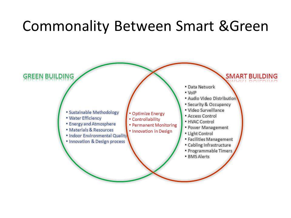 Commonality Between Smart &Green