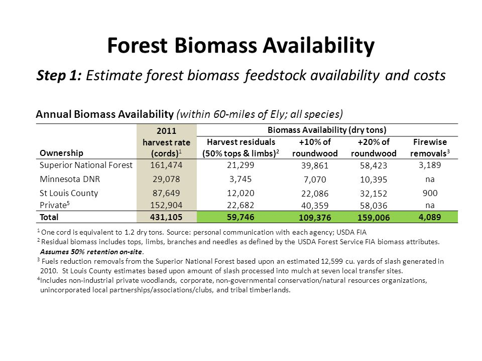 Step 1: Estimate forest biomass feedstock availability and costs 2011 harvest rate (cords) 1 Biomass Availability (dry tons) Harvest residuals (50% tops & limbs) 2 +10% of roundwood +20% of roundwood Firewise removals 3 Ownership Superior National Forest161,47421,299 39,86158,423 3,189 Minnesota DNR29,0783,745 7,07010,395 na St Louis County87,64912,020 22,08632,152 900 Private 5 152,90422,682 40,35958,036 na Total431,10559,746 109,376159,006 4,089 1 One cord is equivalent to 1.2 dry tons.