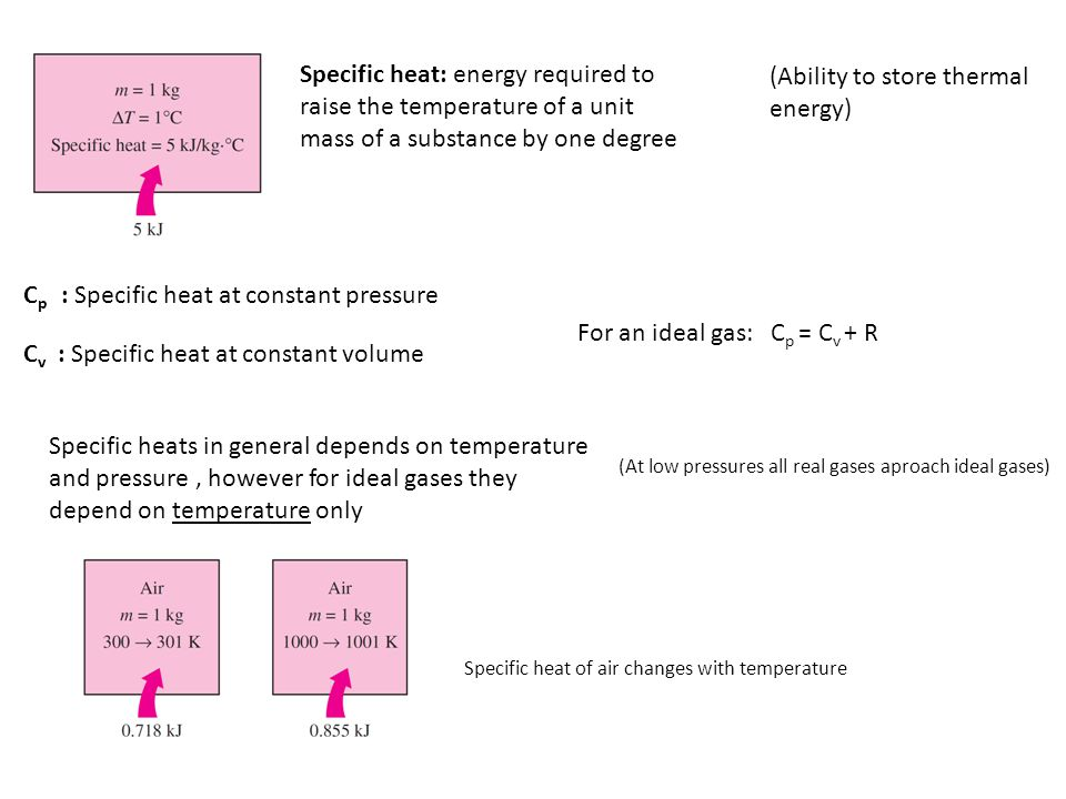 Specific heat: energy required to raise the temperature of a unit mass of a substance by one degree C p : Specific heat at constant pressure C v : Specific heat at constant volume For an ideal gas: C p = C v + R Specific heats in general depends on temperature and pressure, however for ideal gases they depend on temperature only (At low pressures all real gases aproach ideal gases) Specific heat of air changes with temperature (Ability to store thermal energy)