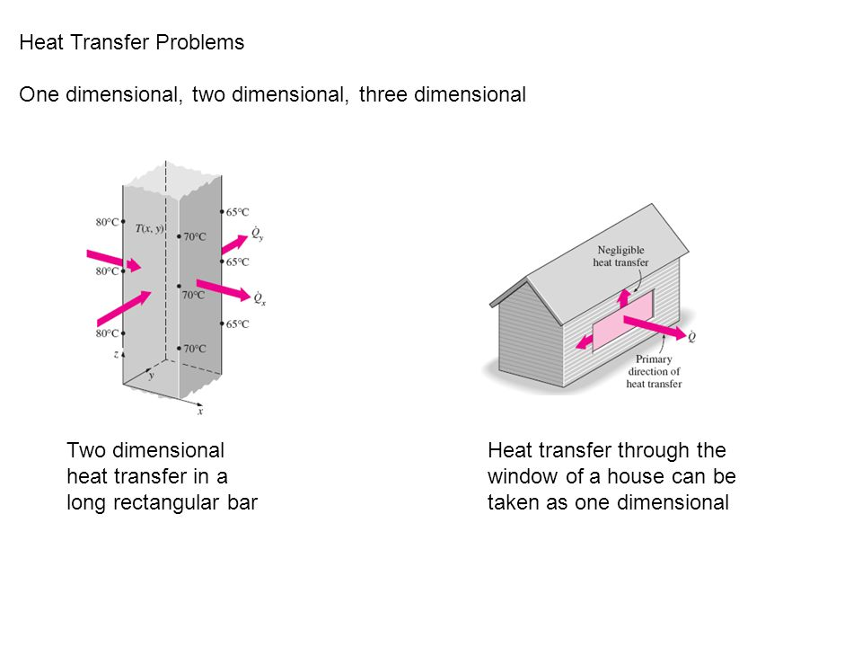 Heat Transfer Problems One dimensional, two dimensional, three dimensional Two dimensional heat transfer in a long rectangular bar Heat transfer through the window of a house can be taken as one dimensional