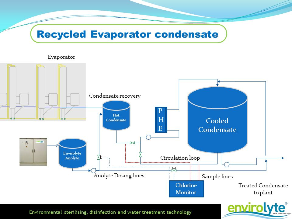 Environmental sterilising, disinfection and water treatment technology Recycled Evaporator condensate Hot Condensate Cooled Condensate PHEPHE Condensa