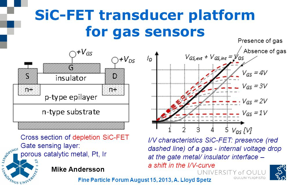 SiC-FET transducer platform for gas sensors I/V characteristics SiC-FET: presence (red dashed line) of a gas - internal voltage drop at the gate metal/ insulator interface – a shift in the I/V-curve Absence of gas Presence of gas Cross section of depletion SiC-FET Gate sensing layer: porous catalytic metal, Pt, Ir Mike Andersson Fine Particle Forum August 15, 2013, A.