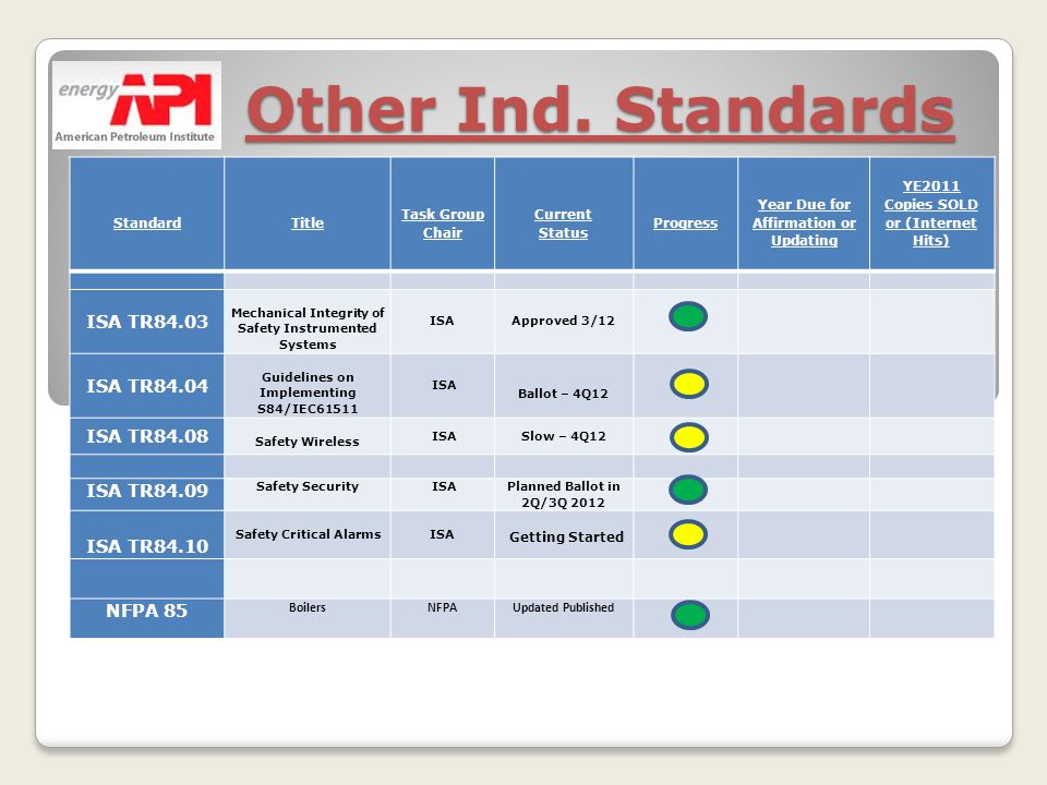 Other Ind. Standards Other Ind. Standards Standard Title Task Group Chair Current Status Progress Year Due for Affirmation or Updating YE2011 Copies S