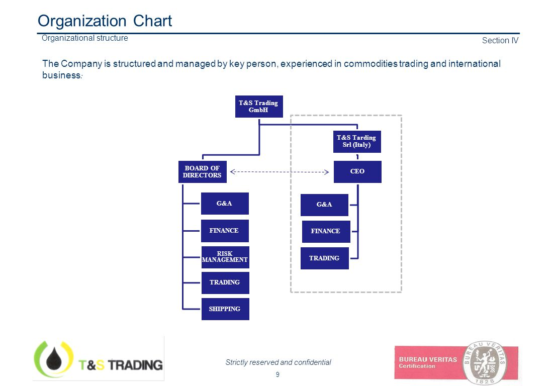 Strictly reserved and confidential Section IV Organizational structure 9 Organization Chart The Company is structured and managed by key person, experienced in commodities trading and international business : T&S Trading GmbH BOARD OF DIRECTORS G&A FINANCE RISK MANAGEMENT TRADING SHIPPING T&S Tarding Srl (Italy) CEO G&A FINANCE TRADING