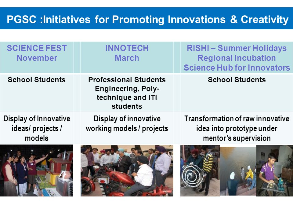 PGSC :Initiatives for Promoting Innovations & Creativity SCIENCE FEST November INNOTECH March RISHI – Summer Holidays Regional Incubation Science Hub for Innovators School StudentsProfessional Students Engineering, Poly- technique and ITI students School Students Display of Innovative ideas/ projects / models Display of innovative working models / projects Transformation of raw innovative idea into prototype under mentors supervision