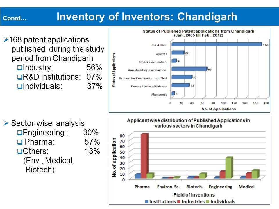 Contd… Inventory of Inventors: Chandigarh 168 patent applications published during the study period from Chandigarh Industry: 56% R&D institutions: 07% Individuals: 37% Sector-wise analysis Engineering : 30% Pharma: 57% Others: 13% (Env., Medical, Biotech)