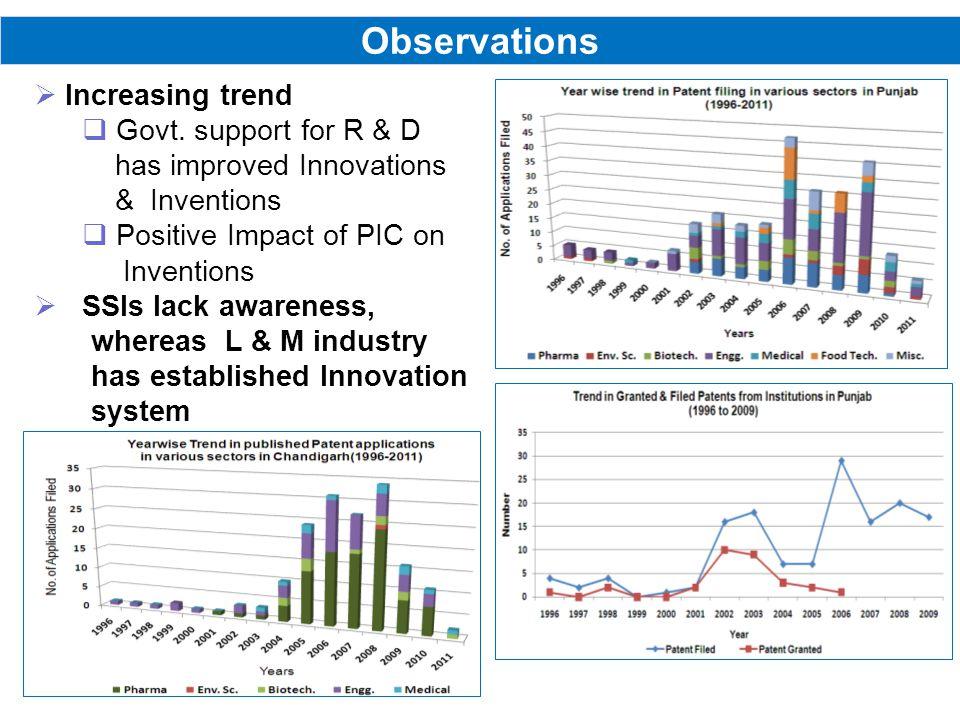Observations Increasing trend Govt.