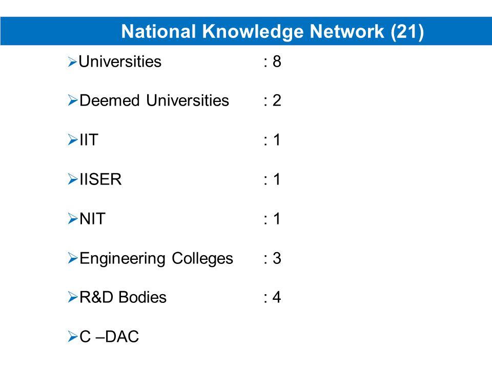 National Knowledge Network (21) Universities : 8 Deemed Universities : 2 IIT : 1 IISER: 1 NIT: 1 Engineering Colleges : 3 R&D Bodies : 4 C –DAC