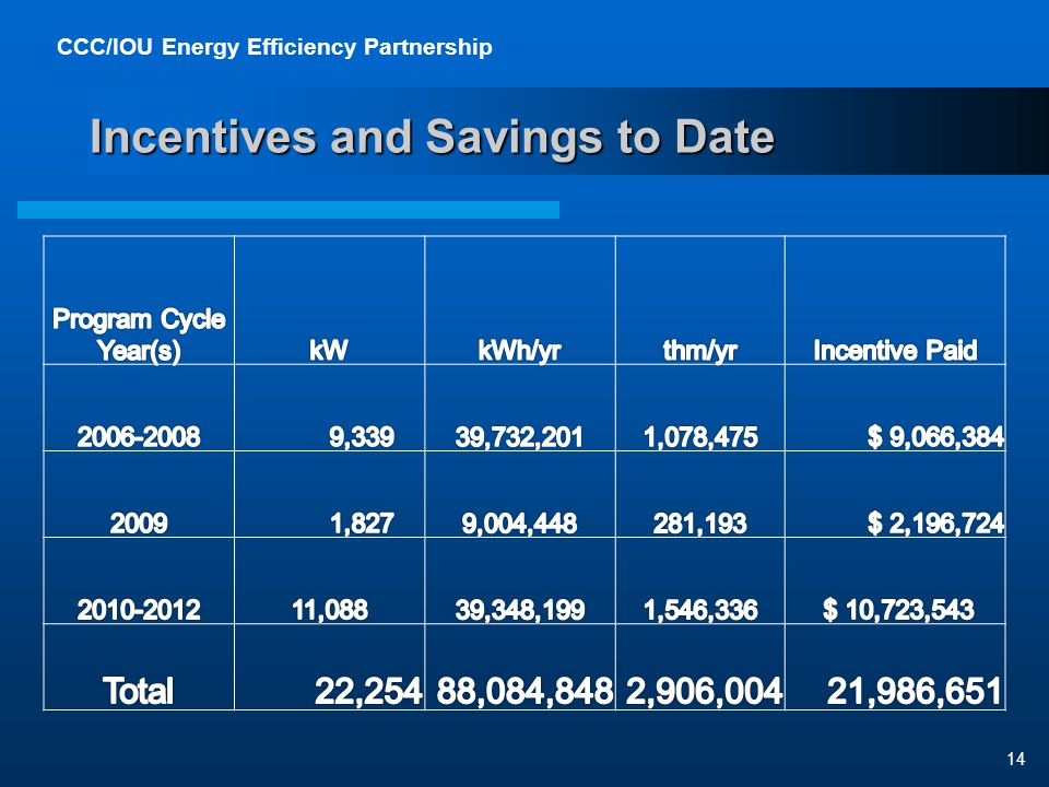 CCC/IOU Energy Efficiency Partnership 14 Incentives and Savings to Date