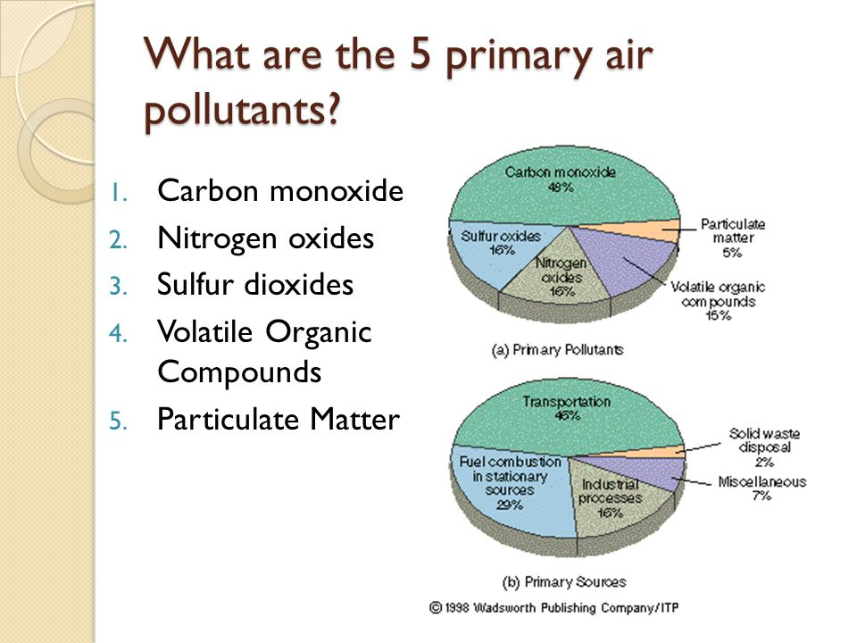 What are Industrial Air Pollutants.