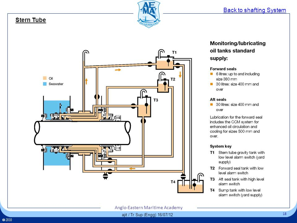 Click to edit Master title style Click to edit Master text styles – Second level Third level – Fourth level » Fifth level 18 Anglo-Eastern Maritime Academy © 18 Anglo-Eastern Maritime Academy © 18 ajit / Tr Sup (Engg) 16/07/12 Back to shafting System Stern Tube