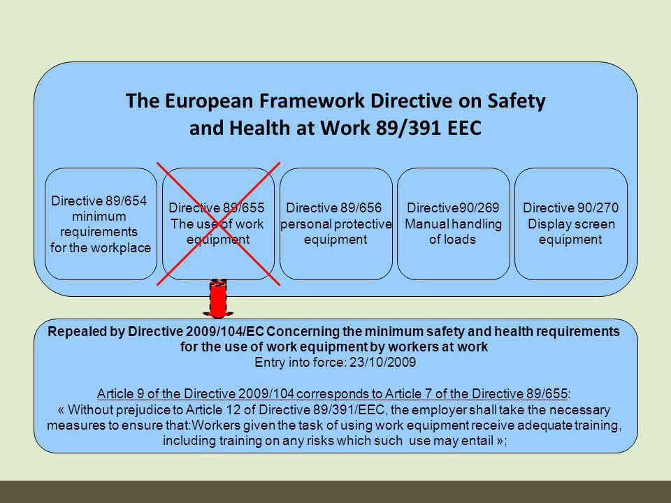 The European Framework Directive on Safety and Health at Work 89/391 EEC Directive 89/654 minimum requirements for the workplace Directive 89/655 The use of work equipment Directive 89/656 personal protective equipment Directive90/269 Manual handling of loads Directive 90/270 Display screen equipment Repealed by Directive 2009/104/EC Concerning the minimum safety and health requirements for the use of work equipment by workers at work Entry into force: 23/10/2009 Article 9 of the Directive 2009/104 corresponds to Article 7 of the Directive 89/655: « Without prejudice to Article 12 of Directive 89/391/EEC, the employer shall take the necessary measures to ensure that:Workers given the task of using work equipment receive adequate training, including training on any risks which such use may entail »;