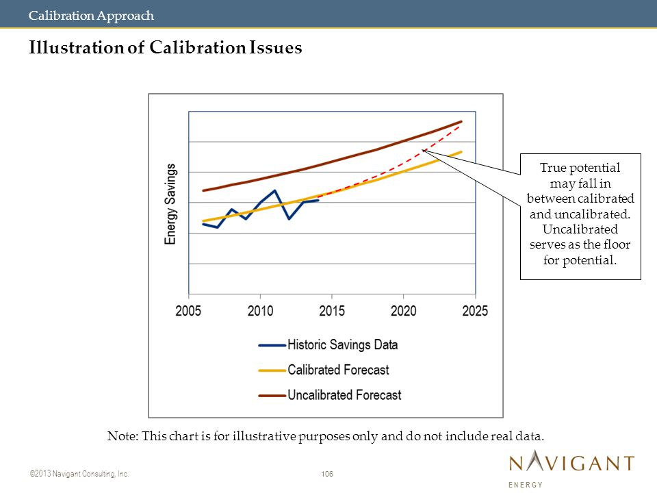 106 ©2013 Navigant Consulting, Inc. ENERGY Illustration of Calibration Issues Calibration Approach True potential may fall in between calibrated and u