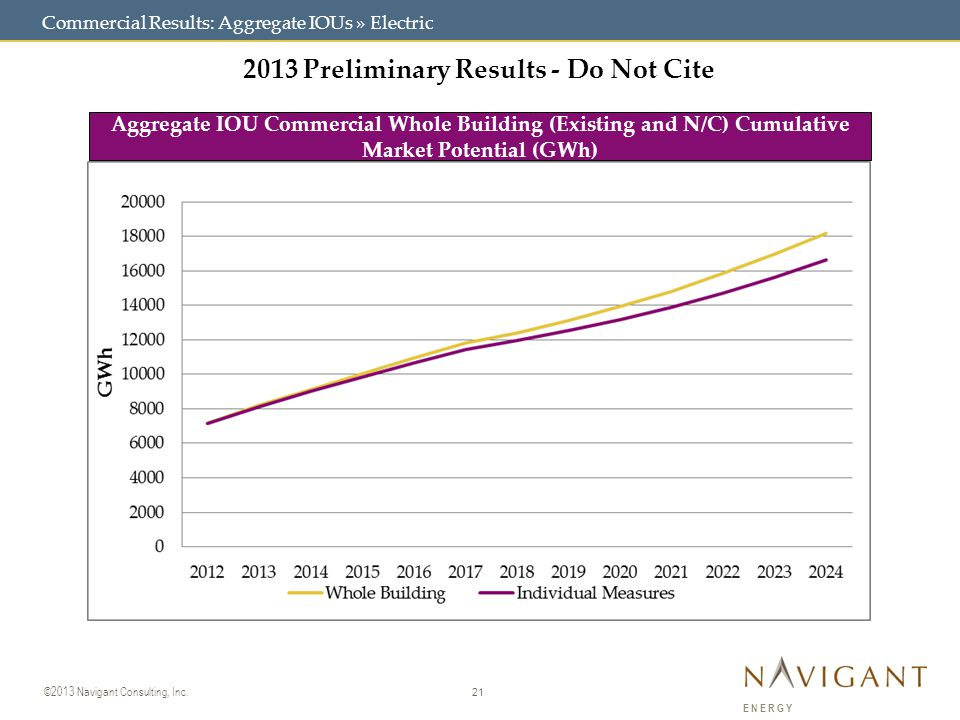 21 ©2013 Navigant Consulting, Inc. ENERGY Commercial Results: Aggregate IOUs » Electric 2013 Preliminary Results - Do Not Cite Aggregate IOU Commercia