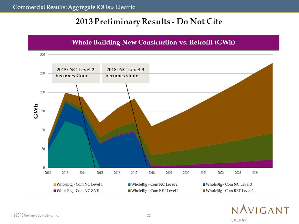 22 ©2013 Navigant Consulting, Inc. ENERGY Commercial Results: Aggregate IOUs » Electric 2013 Preliminary Results - Do Not Cite Whole Building New Cons