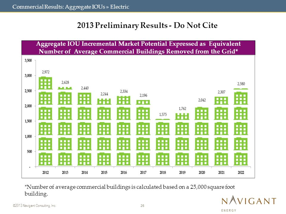 25 ©2013 Navigant Consulting, Inc. ENERGY Commercial Results: Aggregate IOUs » Electric 2013 Preliminary Results - Do Not Cite Aggregate IOU Increment