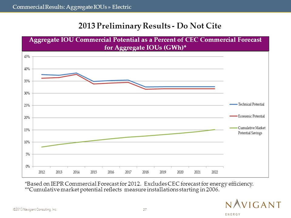 27 ©2013 Navigant Consulting, Inc. ENERGY Commercial Results: Aggregate IOUs » Electric 2013 Preliminary Results - Do Not Cite Aggregate IOU Commercia