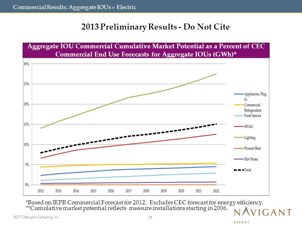 28 ©2013 Navigant Consulting, Inc. ENERGY Commercial Results: Aggregate IOUs » Electric 2013 Preliminary Results - Do Not Cite Aggregate IOU Commercia