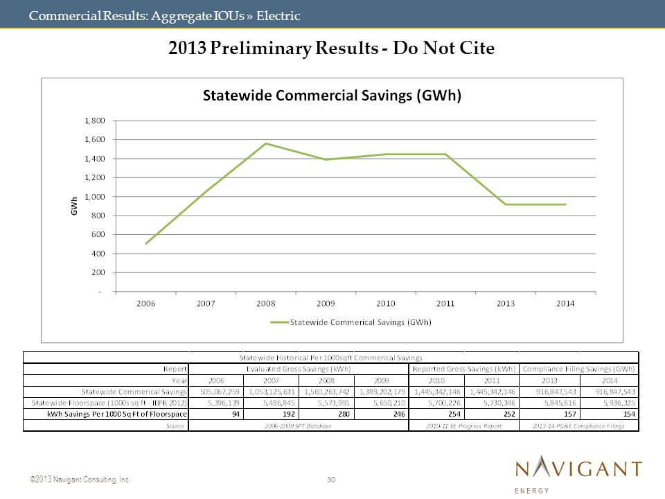 30 ©2013 Navigant Consulting, Inc. ENERGY Commercial Results: Aggregate IOUs » Electric 2013 Preliminary Results - Do Not Cite
