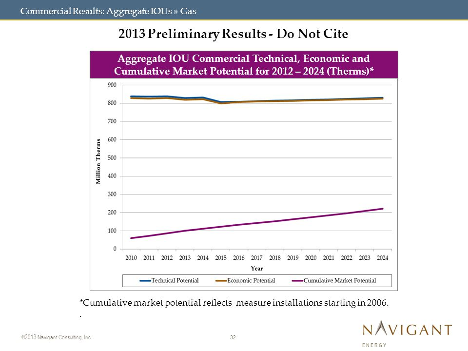 32 ©2013 Navigant Consulting, Inc. ENERGY Commercial Results: Aggregate IOUs » Gas 2013 Preliminary Results - Do Not Cite Aggregate IOU Commercial Tec