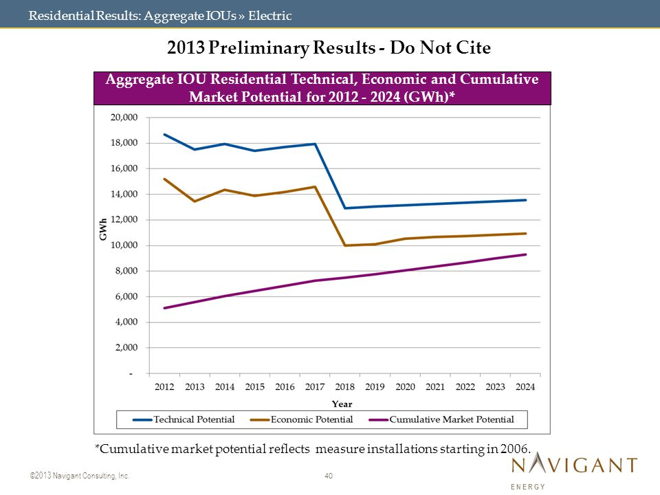 40 ©2013 Navigant Consulting, Inc. ENERGY Residential Results: Aggregate IOUs » Electric 2013 Preliminary Results - Do Not Cite Aggregate IOU Resident