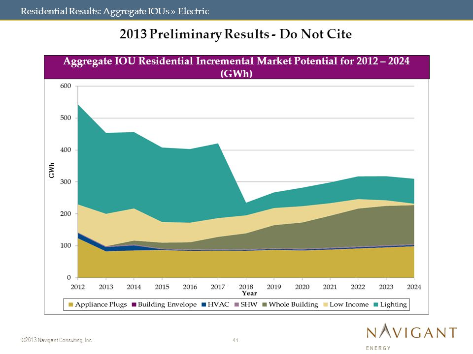 41 ©2013 Navigant Consulting, Inc. ENERGY 2013 Preliminary Results - Do Not Cite Aggregate IOU Residential Incremental Market Potential for 2012 – 202