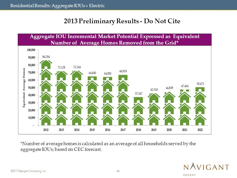 45 ©2013 Navigant Consulting, Inc. ENERGY 2013 Preliminary Results - Do Not Cite Aggregate IOU Incremental Market Potential Expressed as Equivalent Nu