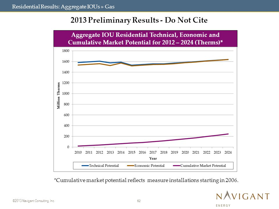 52 ©2013 Navigant Consulting, Inc. ENERGY 2013 Preliminary Results - Do Not Cite Aggregate IOU Residential Technical, Economic and Cumulative Market P