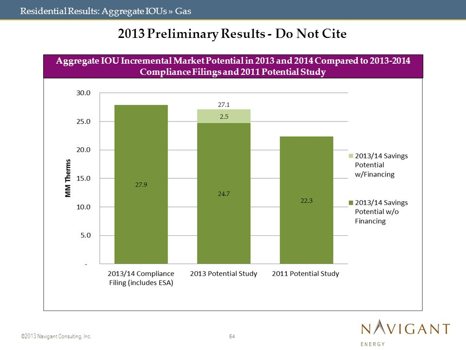 54 ©2013 Navigant Consulting, Inc. ENERGY Residential Results: Aggregate IOUs » Gas Aggregate IOU Incremental Market Potential in 2013 and 2014 Compar
