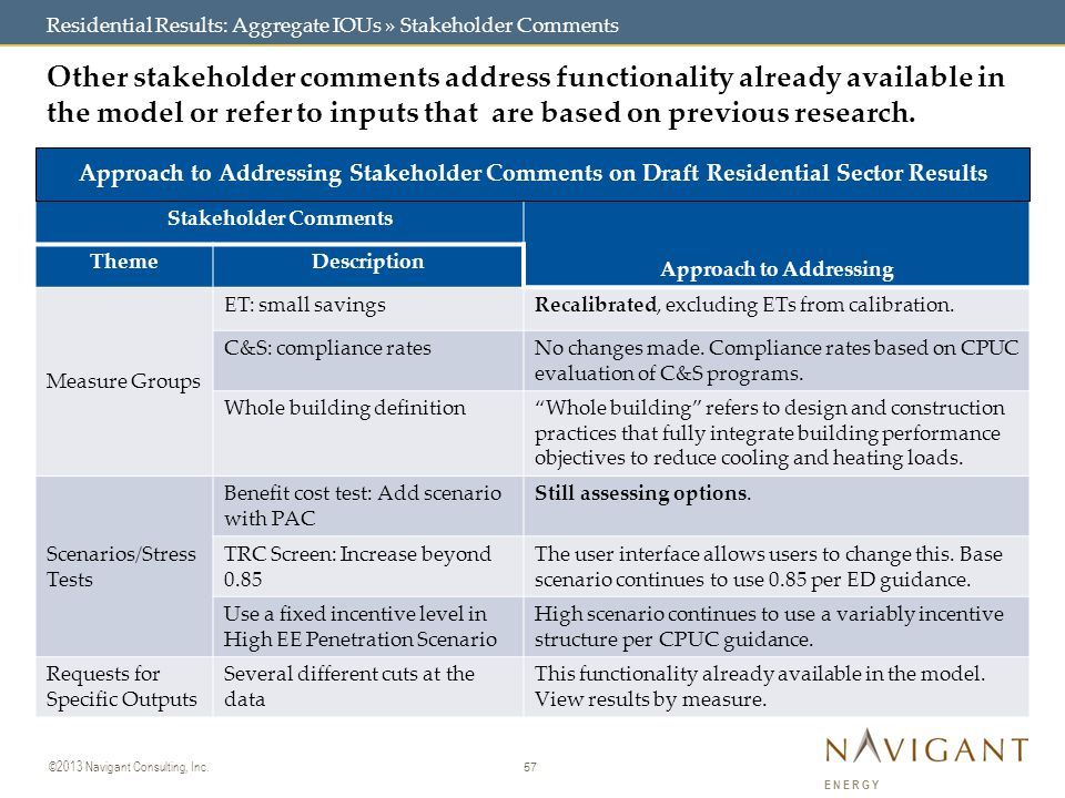 57 ©2013 Navigant Consulting, Inc. ENERGY Residential Results: Aggregate IOUs » Stakeholder Comments Other stakeholder comments address functionality