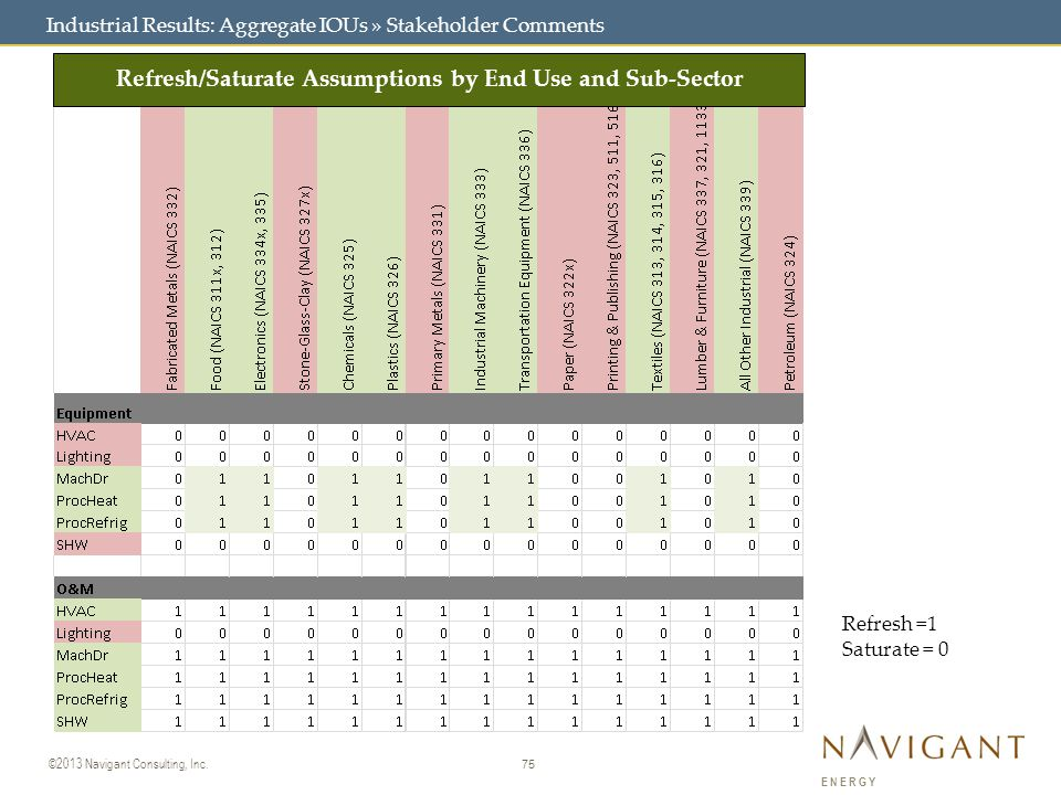 75 ©2013 Navigant Consulting, Inc. ENERGY Industrial Results: Aggregate IOUs » Stakeholder Comments Refresh =1 Saturate = 0 Refresh/Saturate Assumptio