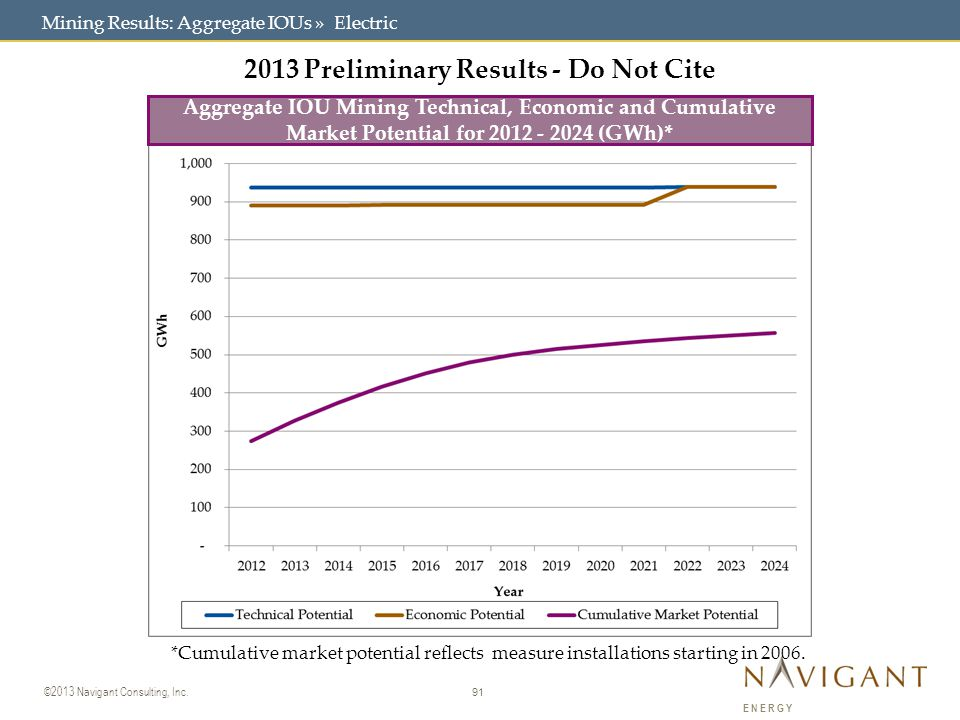 91 ©2013 Navigant Consulting, Inc. ENERGY Mining Results: Aggregate IOUs » Electric 2013 Preliminary Results - Do Not Cite *Cumulative market potentia