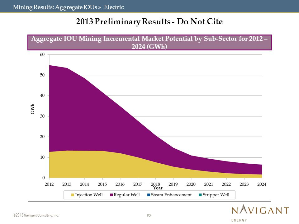 93 ©2013 Navigant Consulting, Inc. ENERGY Mining Results: Aggregate IOUs » Electric 2013 Preliminary Results - Do Not Cite Aggregate IOU Mining Increm