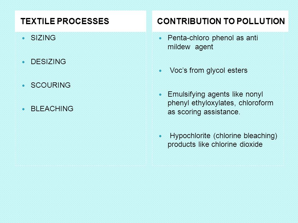 TEXTILE PROCESSESCONTRIBUTION TO POLLUTION SIZING DESIZING SCOURING BLEACHING Penta-chloro phenol as anti mildew agent Vocs from glycol esters Emulsifying agents like nonyl phenyl ethyloxylates, chloroform as scoring assistance.