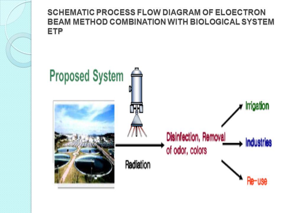 SCHEMATIC PROCESS FLOW DIAGRAM OF ELOECTRON BEAM METHOD COMBINATION WITH BIOLOGICAL SYSTEM ETP