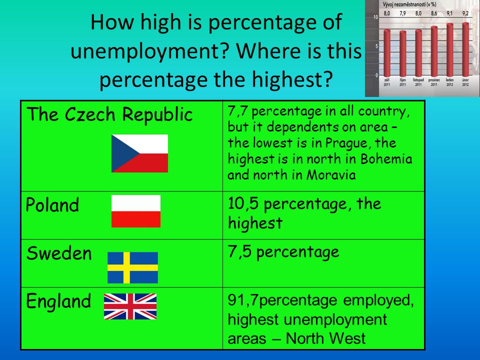 How high is percentage of unemployment. Where is this percentage the highest.