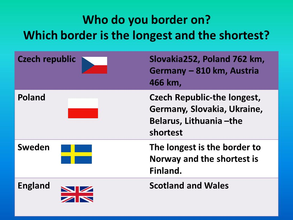 Who do you border on. Which border is the longest and the shortest.