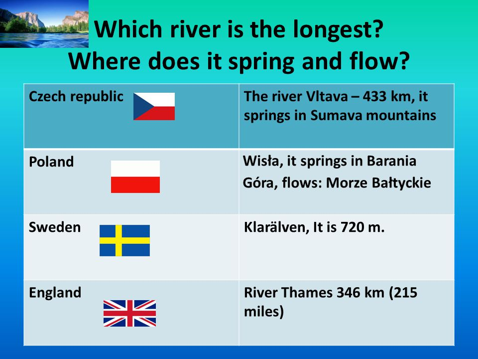 Which river is the longest. Where does it spring and flow.