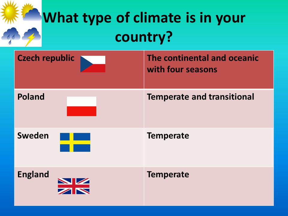 What type of climate is in your country.
