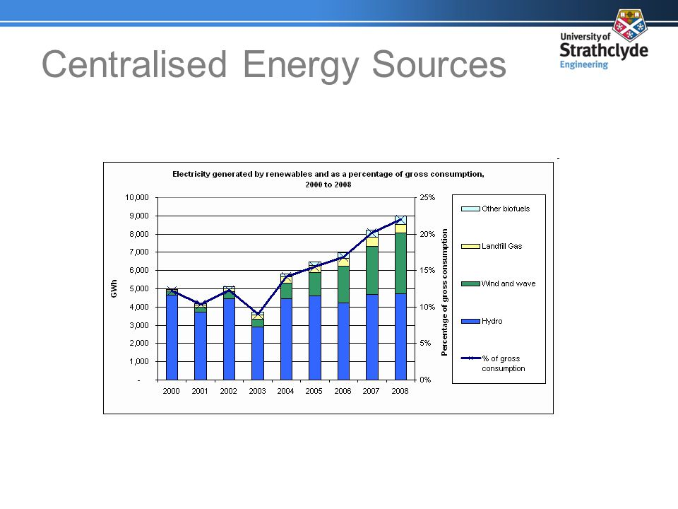 Centralised Energy Sources
